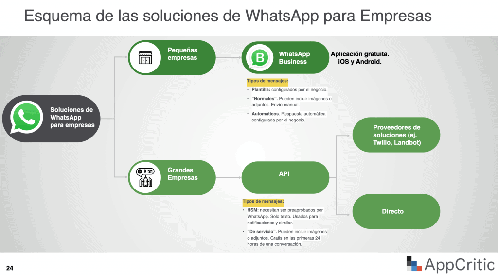 WhatsApp Business API y WhatsApp Business