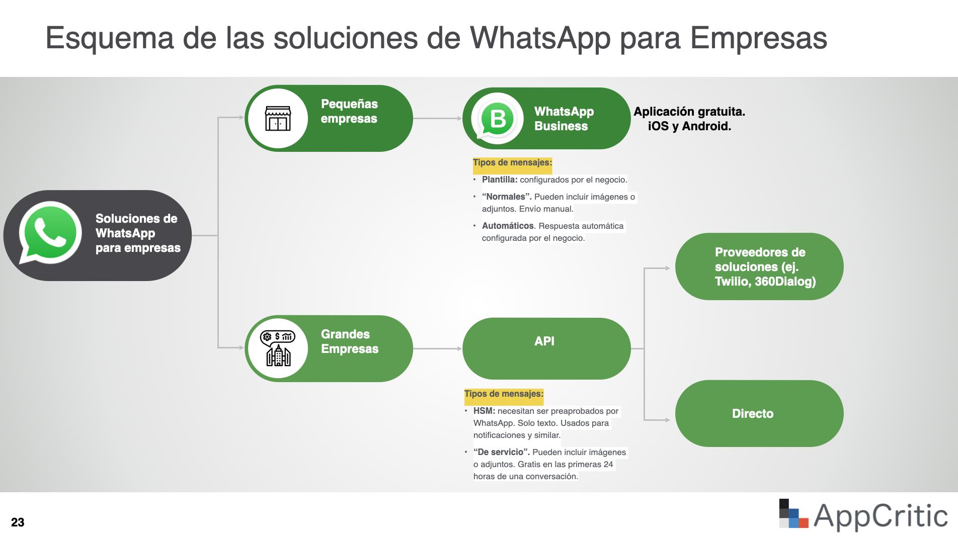 Esquema del ecosistema WhatsApp