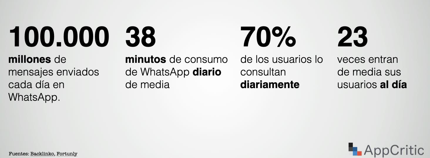 Datos de Uso de WhatsApp